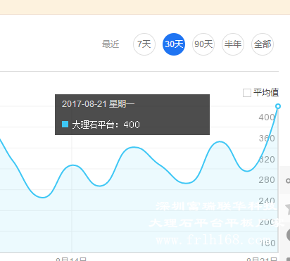 大理石平台百度指数